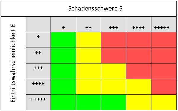 Muster Gefahrdungsbeurteilung Pdf Free Download 15