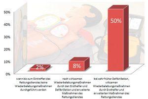Defibrillatoren helfen Leben retten. Kampagne zur Einführung in Unternehmen und Behörden