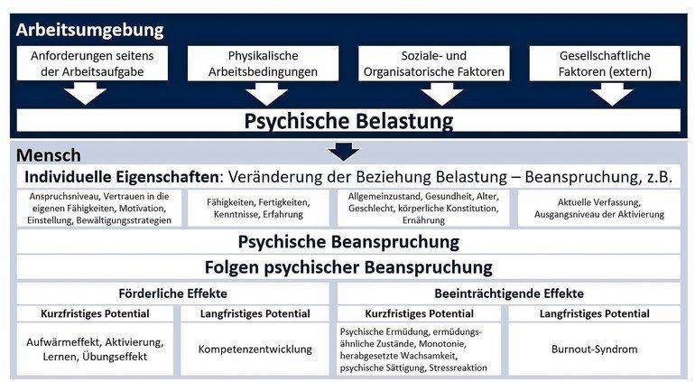 Checkliste Psychische Belastungen