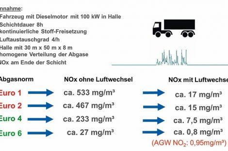 Dieselmotorabgase und Arbeitsschutz TRGS 554 Novelle