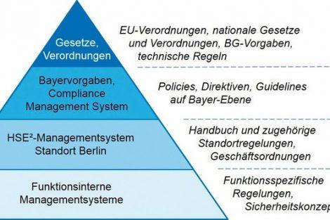 Dokumentenpyramide.jpg
