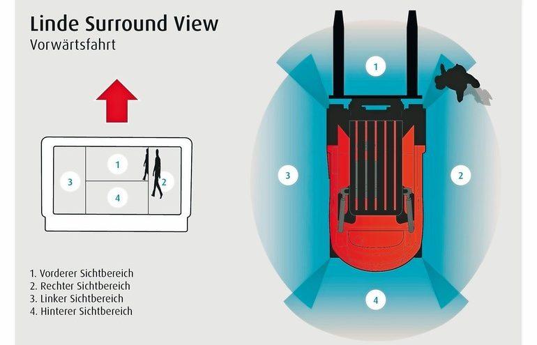 Linde_Surround_View_vorwaerts.jpg
