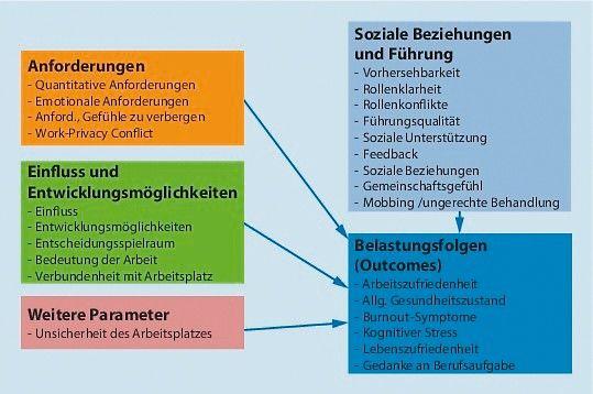 Durchfuhrung Der Psychischen Gefahrdungsbeurteilung 1