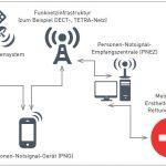 Funktionsweise von Personen-Notsignal-Anlagen