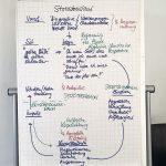 Stresskreislauf_Fortbildung_Sept_2020.jpg
