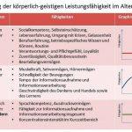 Tabelle_Faehigkeiten_im_Alter.jpg