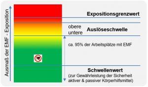 das mehrstufige schutzkonzept umfasst expositionsgrenzwerte egw und auslseschwellen als dies wird am beispiel niederfrequente emf in abbildung 1 - Gefahrdungsbeurteilung Beispiel